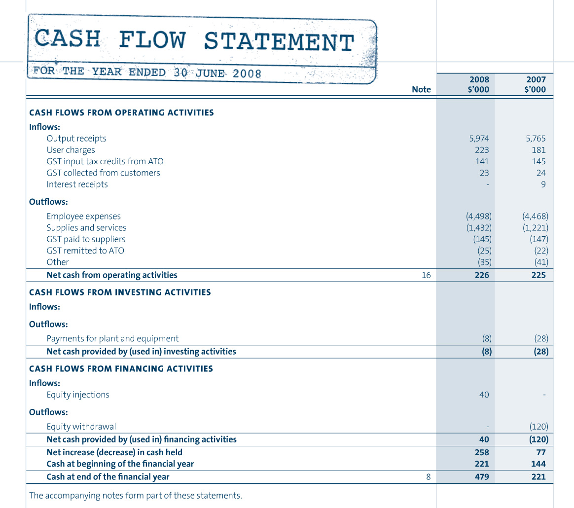 Components of the Cash Flow Statement and Example