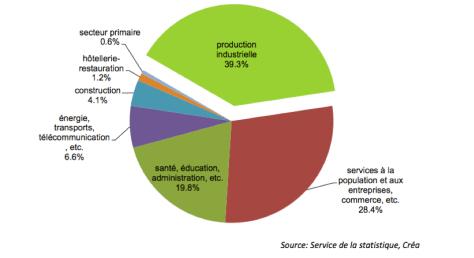 Diagramme économique Neuchâtel