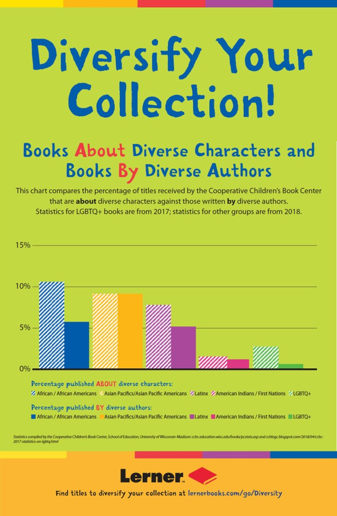 This chart compares the percentage of titles that are about diverse characters against those written by diverse authors.