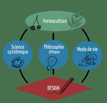 schéma-permaculture-2