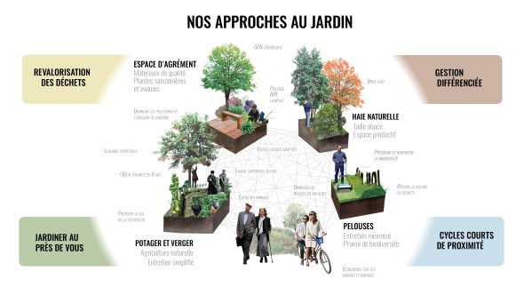 approches-les-jardiniers-a-velo
