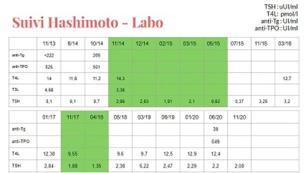 historique hashimoto suivi labo