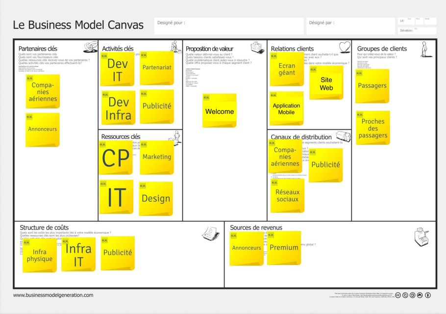 Business Model Canvas - Exemple