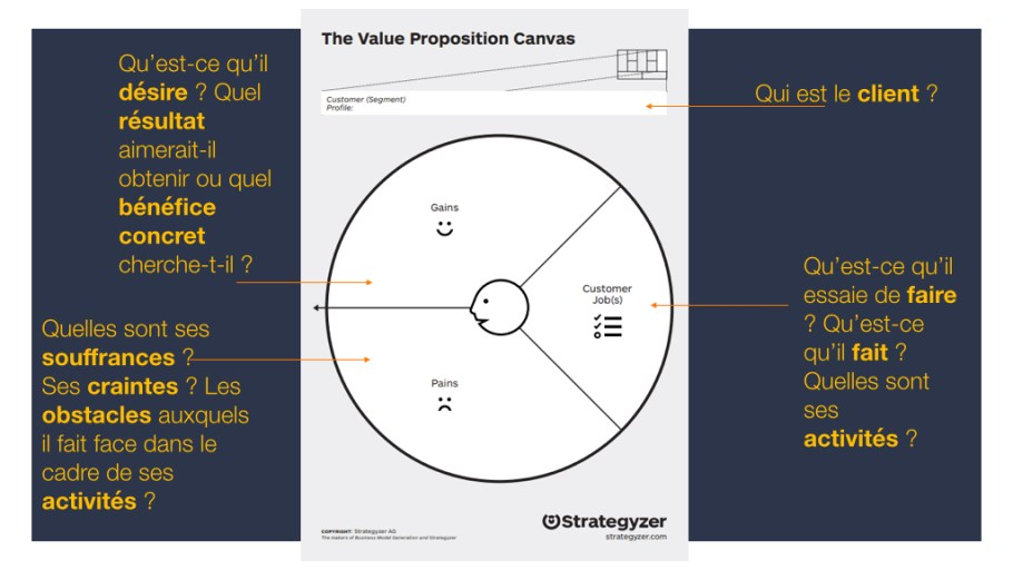 Customer Profile/Value Proposition Canvas - Profil Client/Canevas Proposition de Valeur Strategyzer