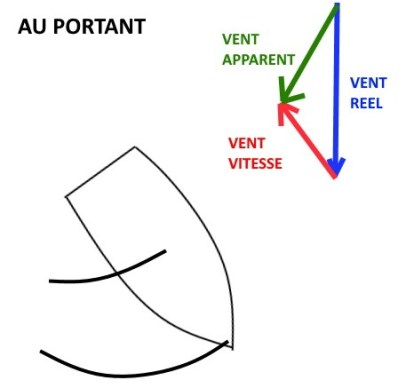 vent apparent au portant