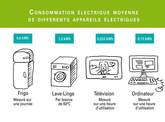 on peut mesurer la consommation electrique d un