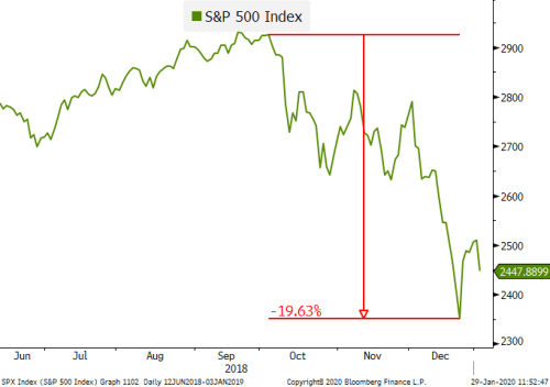 SPX-Index-SP-500-Index-Graph-2020-01-29-11-52-45