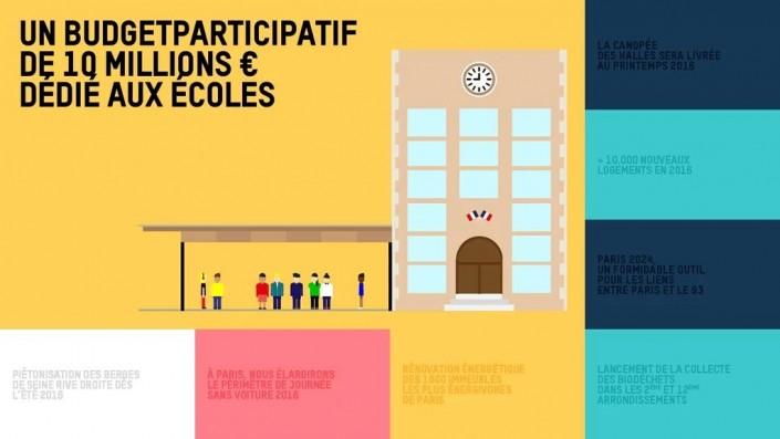 Un budget participatif de 10 millions d'€uros est programmé pour les écoles. // C Ville de Paris