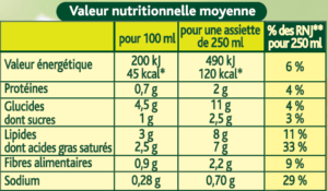 tableau nutritionnel