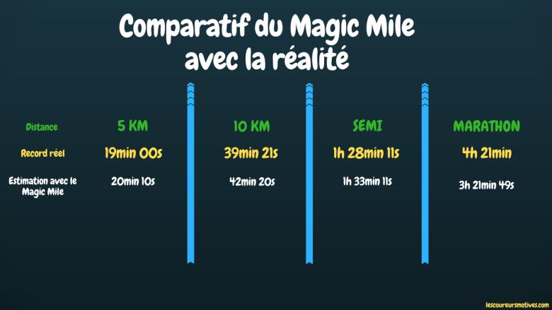 Magic Mile et la réalité