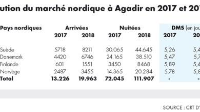 Photo de Air Arabia supprime le vol Agadir-Stockholm