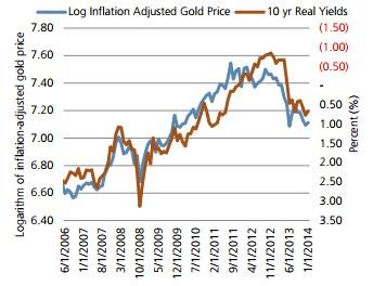 prix de l'or ajuste de l'inflation et taux d'interets reels 10 ans