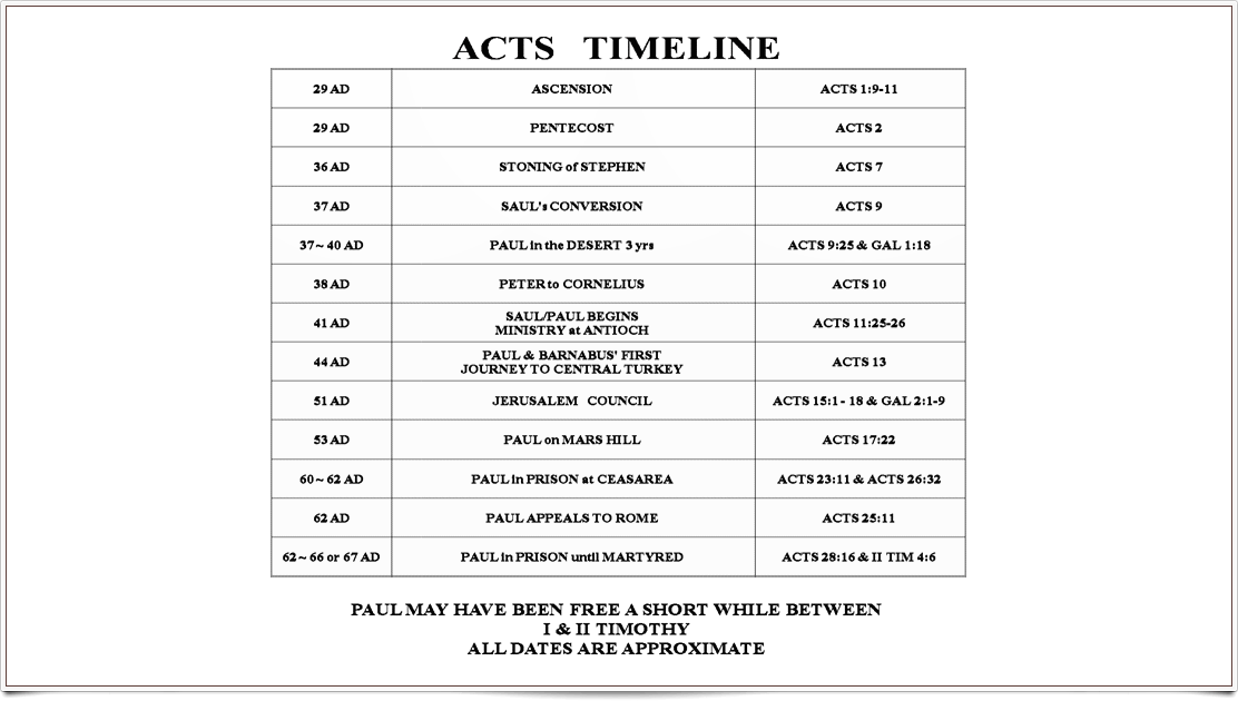 Acts Timeline