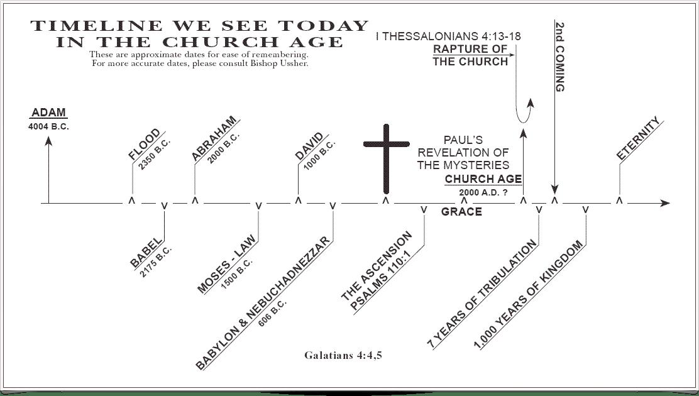 Church Age Timeline
