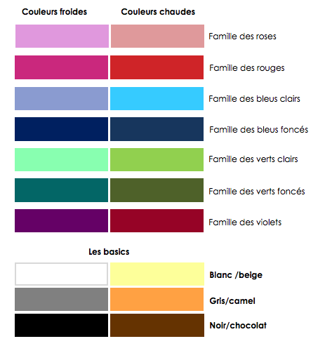 un nuancier basique pour comprendre le test de colorimétrie