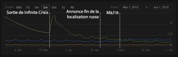 Vert: IC  /  Bleu: LOTRO  /  Orange: DDO
