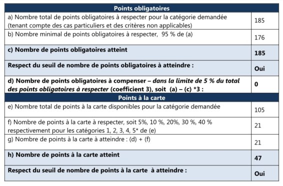 GITES DOUBS TABLEAU DE POINTS