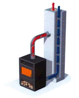 Shematski prikaz zajema zraka skozi dimnik