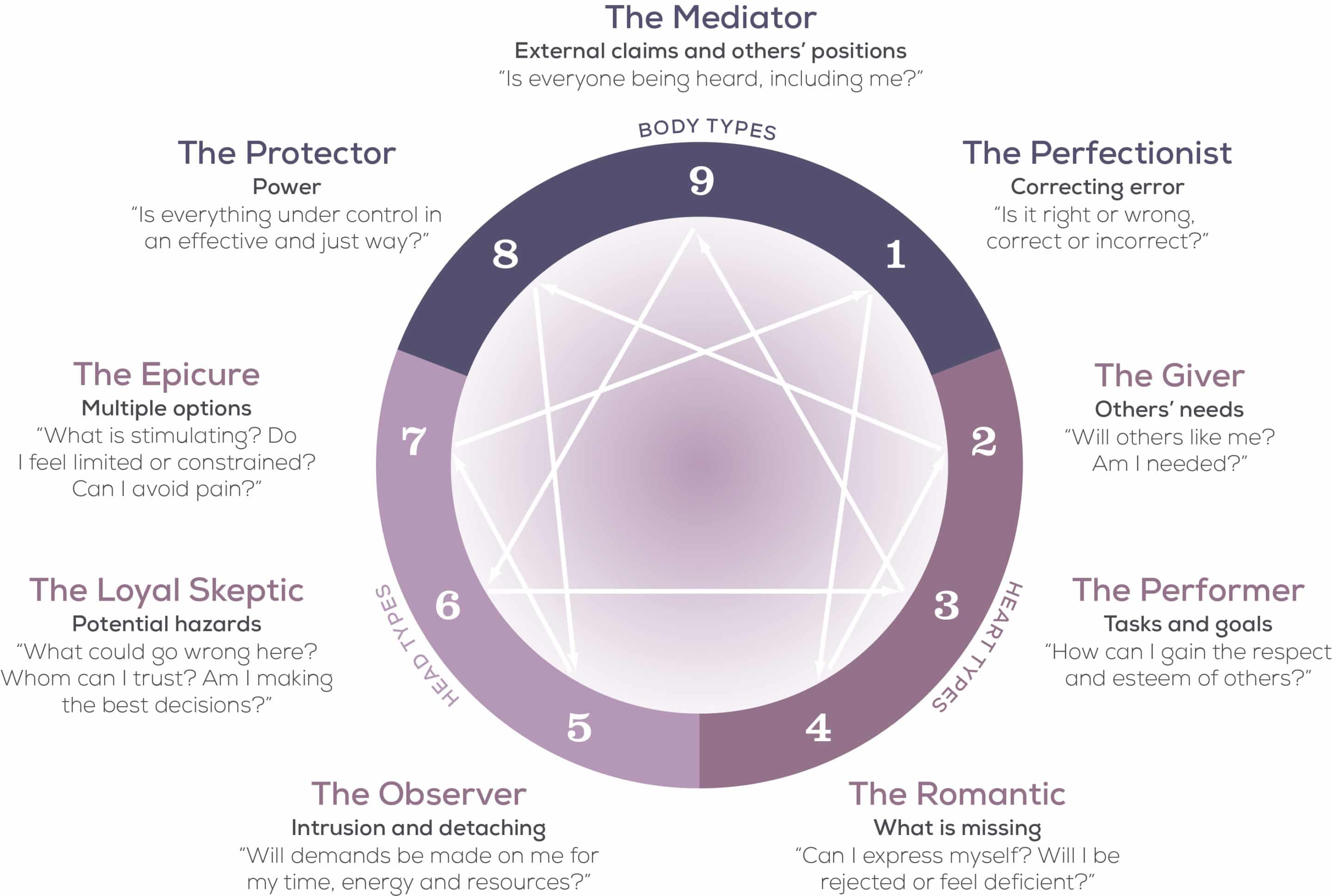 Discovering Your Enneagram Type