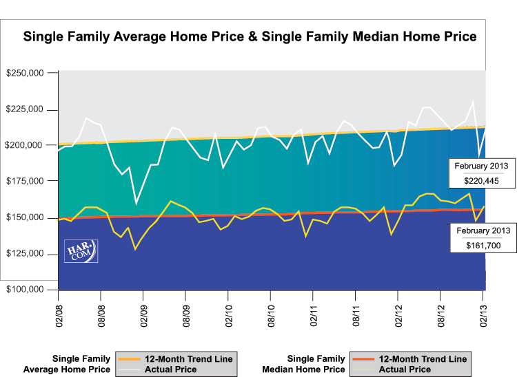 Single Family Average Home Price, February 2013 l Leslie Lerner Properties