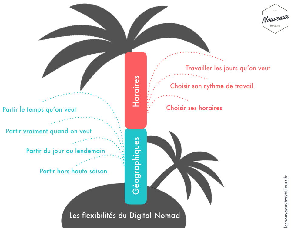 Les flexibilités du digital nomad