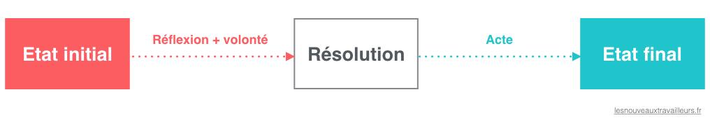SchémaProcessusRésolution