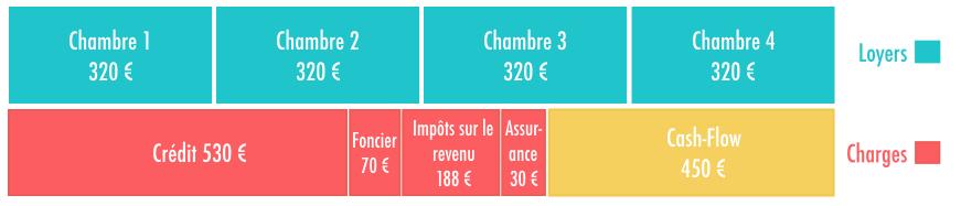 Graphique représentant le rapport coûts/revenus en investissant dans une colocation