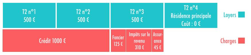 Graphique résumant le rapport coûts/revenus en achetant un immeuble et en y résidant