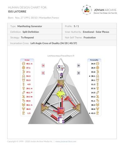 Exemple de Charte de Design Humain