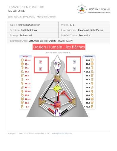 Charte de Design Humain : les flèches