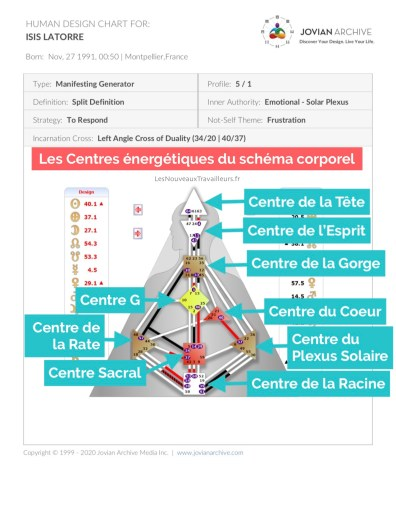 Design Humain : les 9 Centres énergétiques