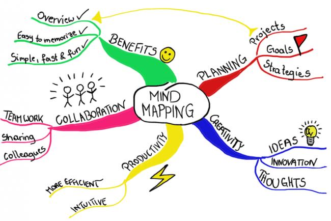 mind map carte heuristique projets