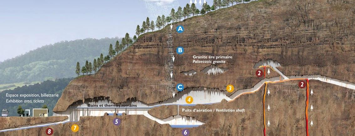 grottes du Cornadore de Saint-Nectaire