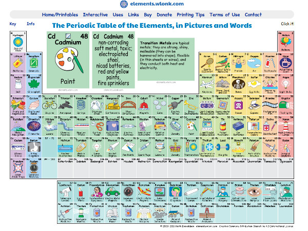 Interactive periodic table shows what elements are used for.