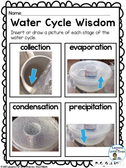 water cycle in Pic Collage