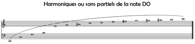 Les sons partiels ou harmoniques