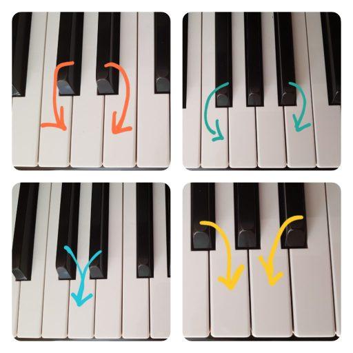 Bien se repérer sur le piano.