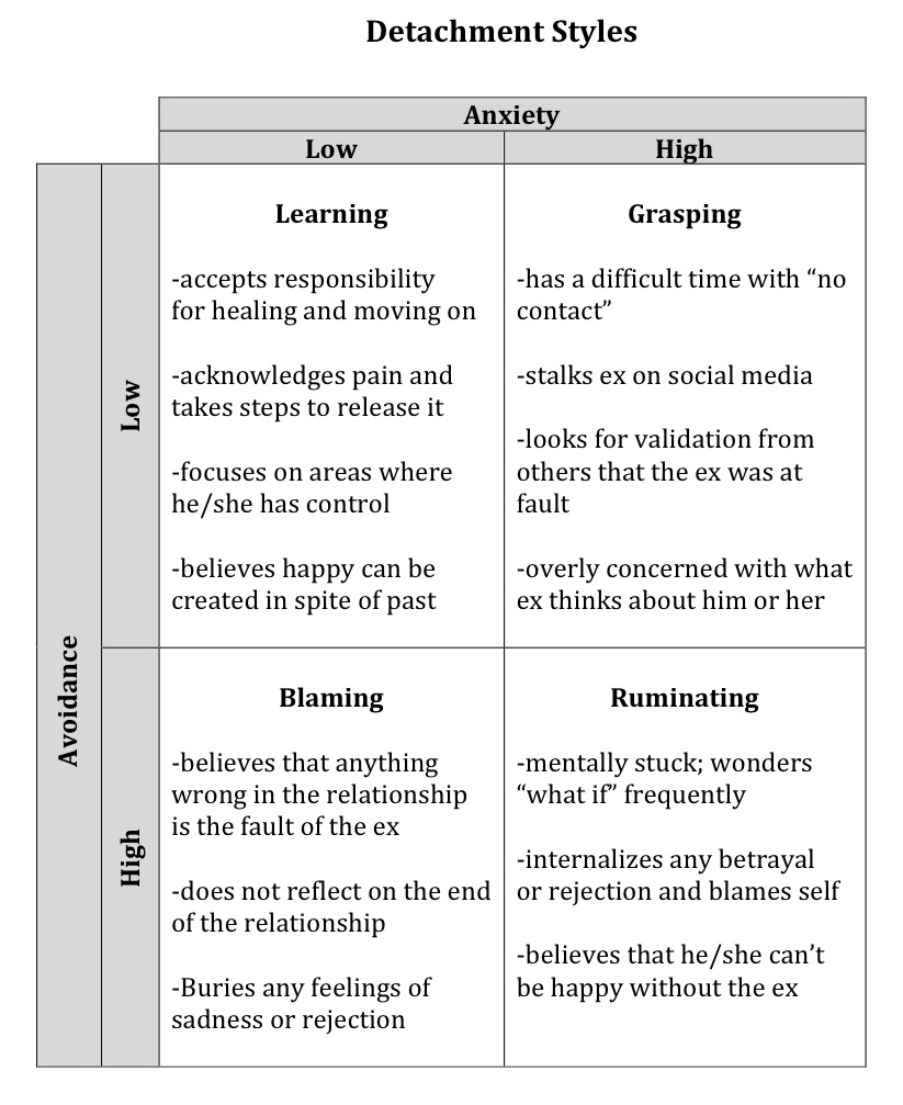 Detachment Styles   Lessons From the End of a Marriage