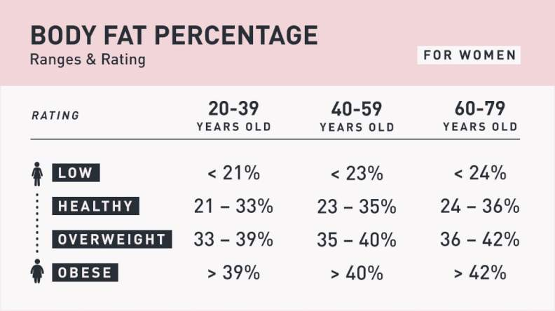 Chart showing the healthy range of body fat percentages for women