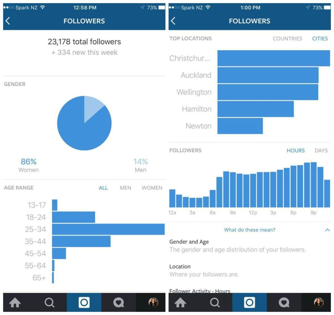 How to use Instagram Analytics to market products on Instagram