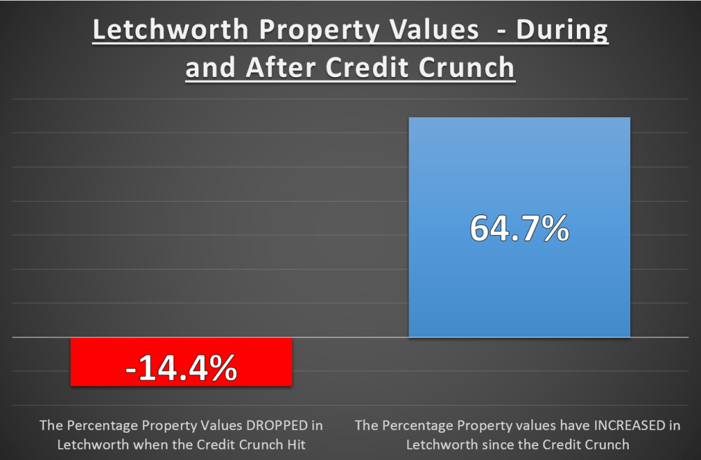 Letchworth 179 Graph.png