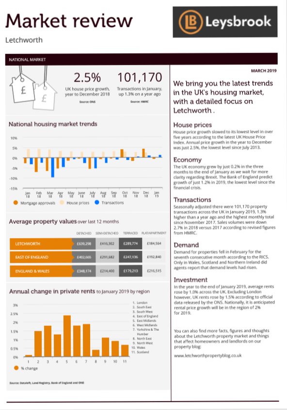 Market Review Page one