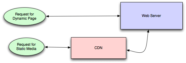 Content Distribution Network