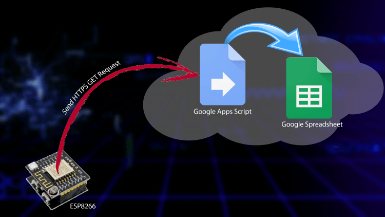 How to send data from ESP8266 to Google Drive ? – Thanh