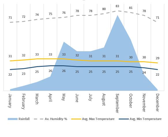 ClimateCambodia