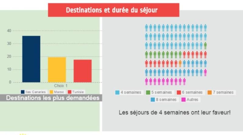 Destinations et durée des longs séjours senior