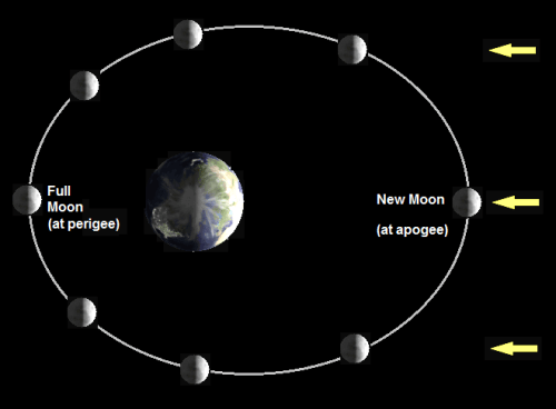 Annular Solar Eclipse, 20 May 2012 | Let Reason Reign