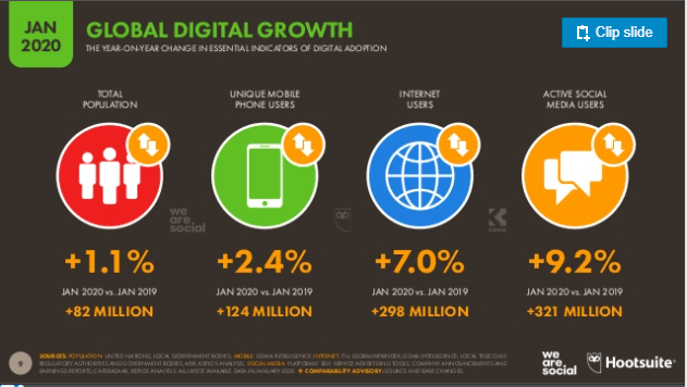global-digital-growth-social-penetration-we-are-social-digital-2020