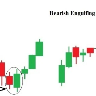 Bullish Engulfing, Bearish Engulfing