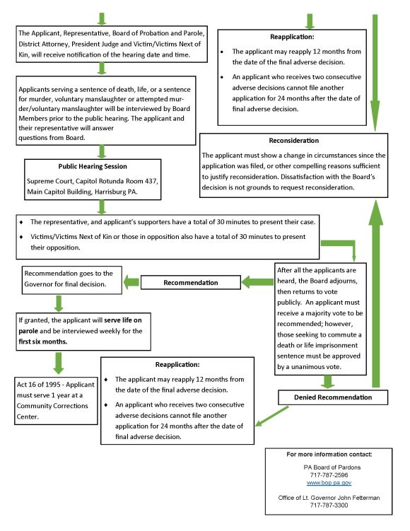 Incarcerated Process Flow Chart_Page_2